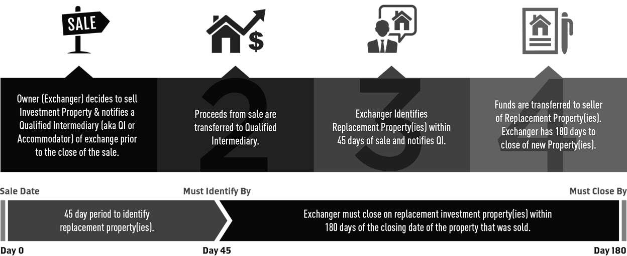 421a Redução de Impostos - Imposto Predial Miami