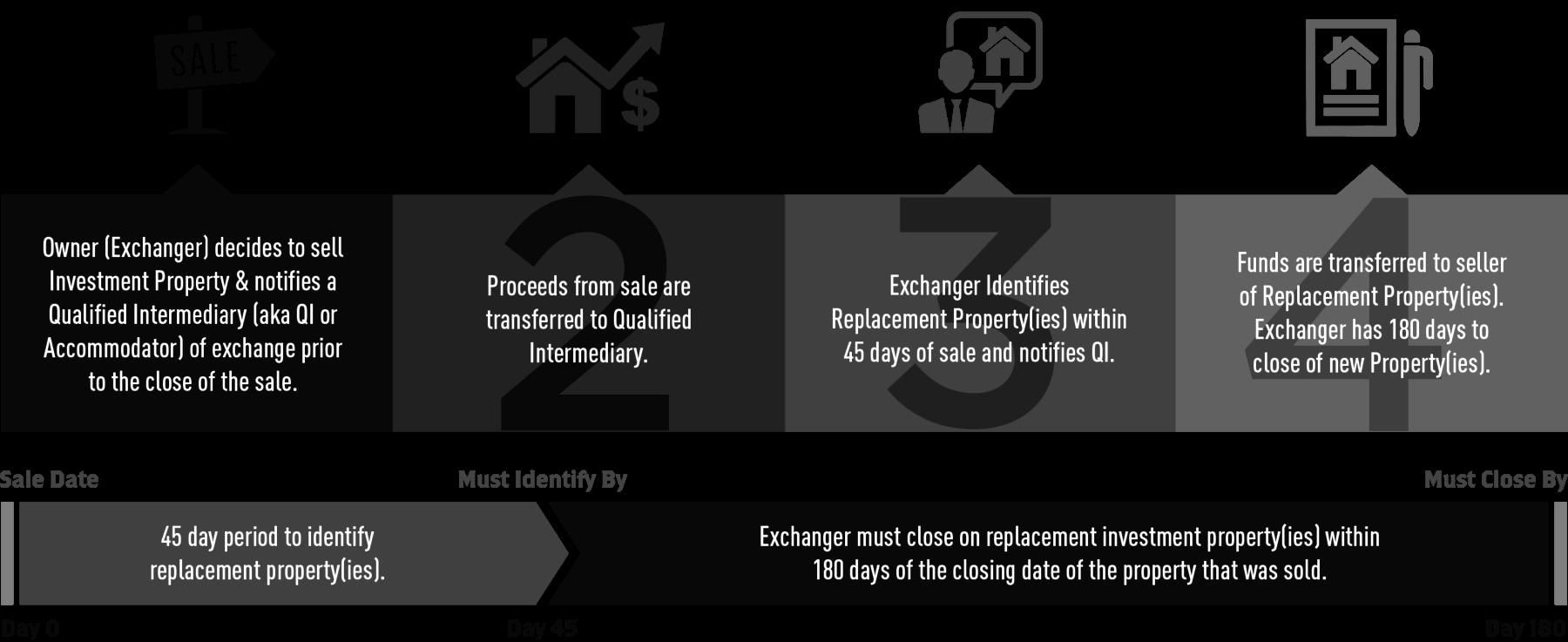1031 Exchange Rules - câmbio diferido de imposto