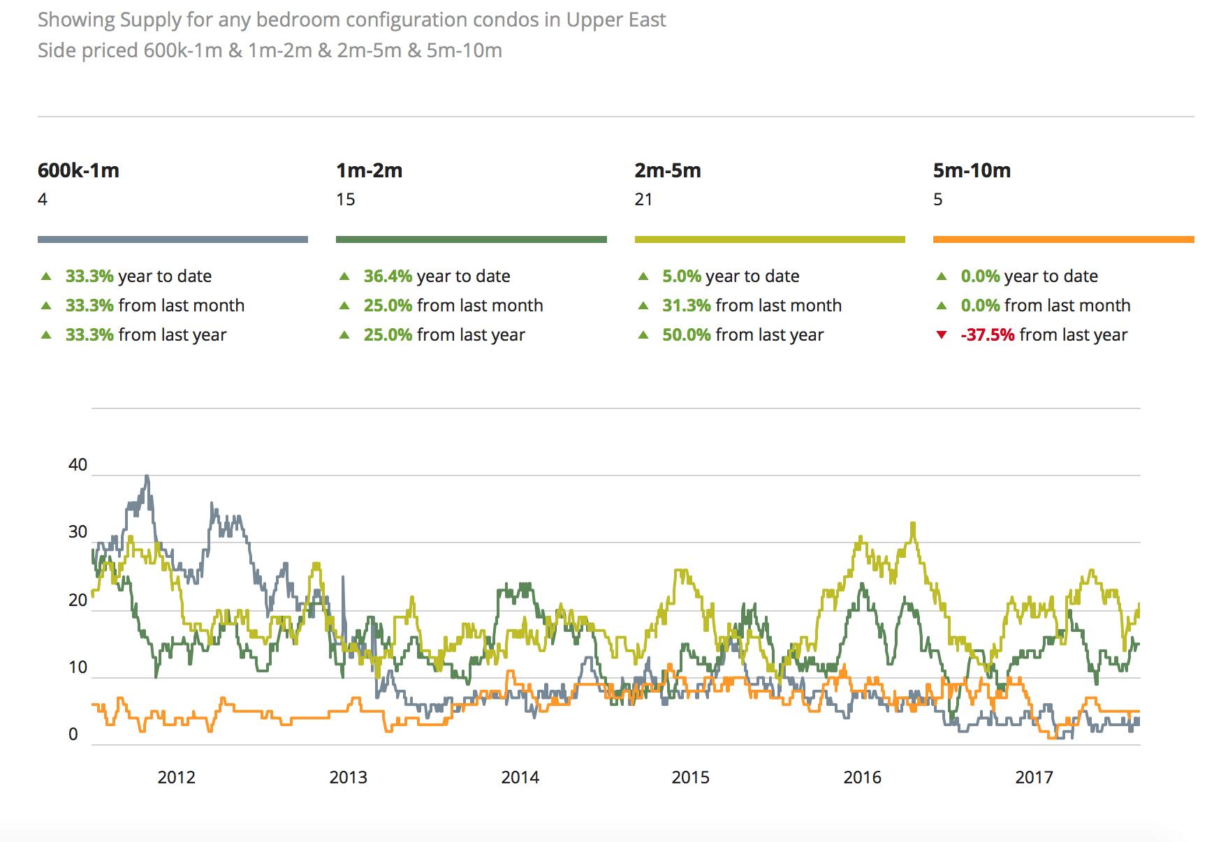 NYC preços do mercado imobiliário para Upper East Side