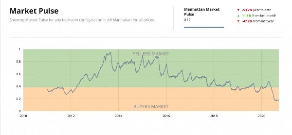 NYC Market Pulse