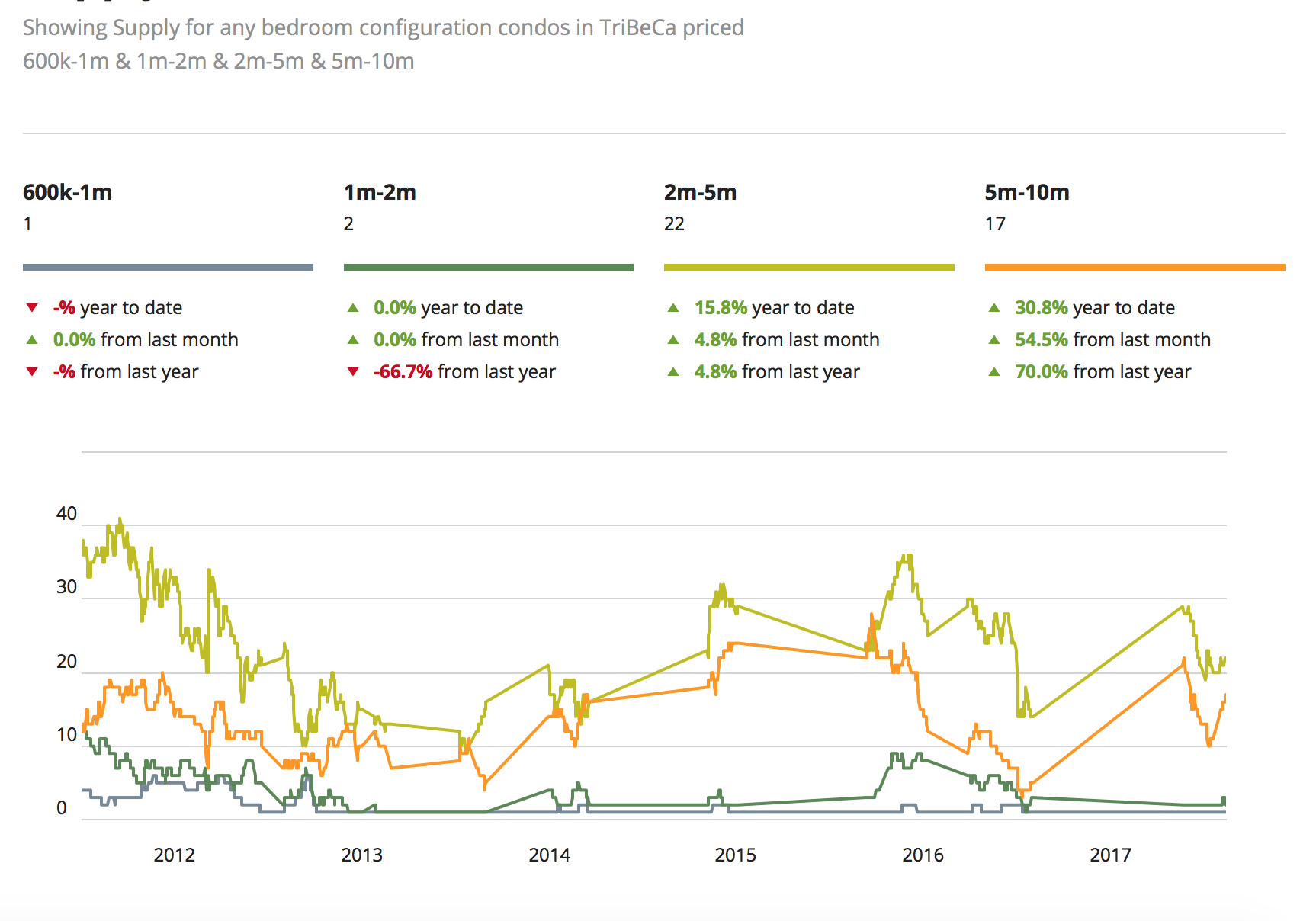 NYC preços do mercado imobiliário para Tribeca